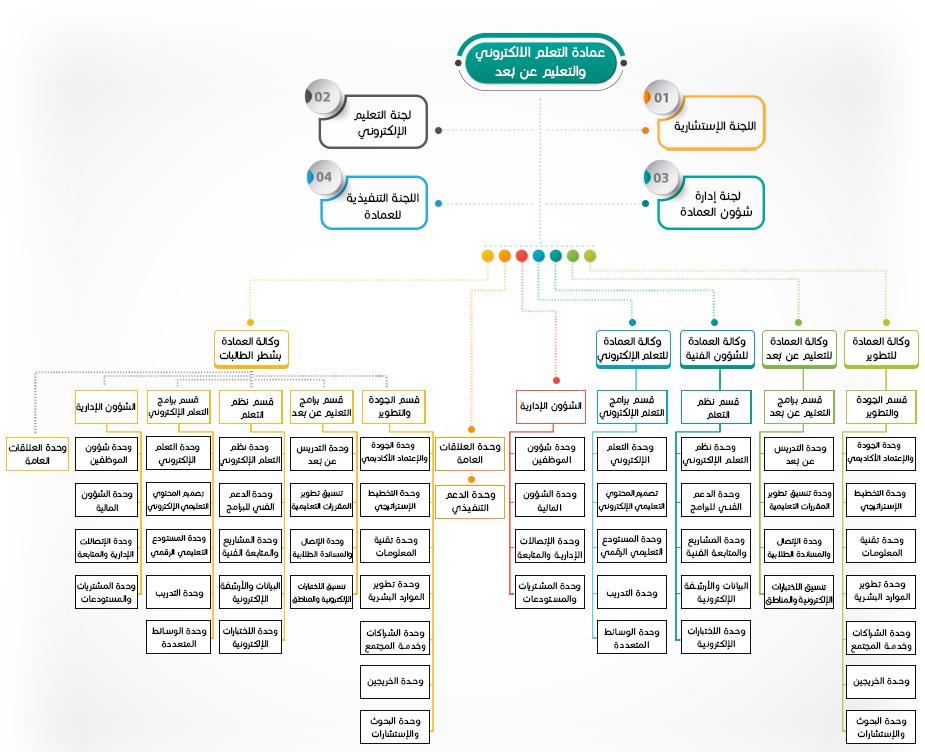 organizational structure ara